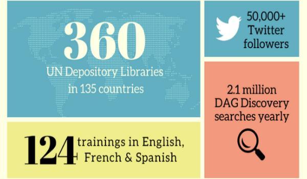 Inforgraphic of Dag Hammarskjöld Library Statistics for 2016